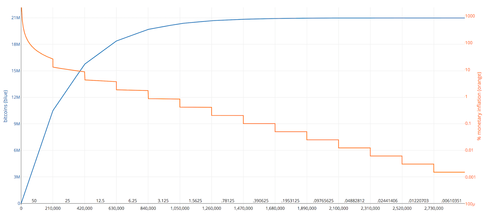 BTC difficulty chart