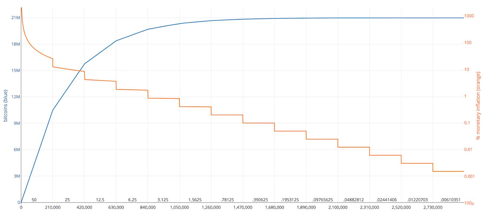 Bitcoin halving - graph